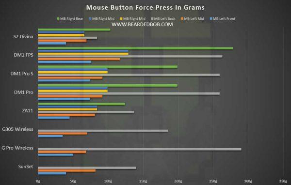 Mouse Comparison Charts